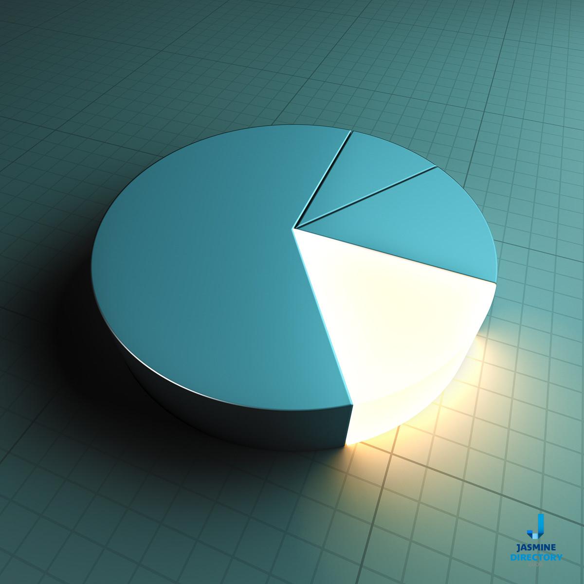 Chart - Pie chart