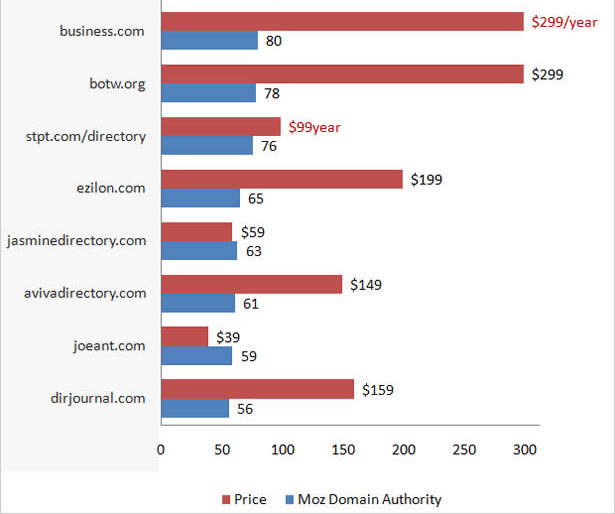 Comparing the top 10 strongest web directories: DA vs. the suggestion price